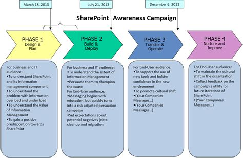 Sharepoint Implementation Plan Template Image Courtesy Of Cms Wire