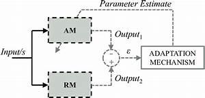 7  Block Diagram Of The Basic Mras Technique