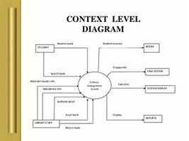 hd wallpapers level 1 data flow diagram for library management hd wallpapers level 1 data flow - Context Diagram For Library System