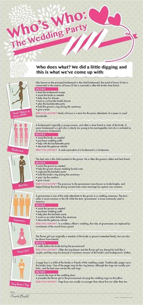 great checklist  whos    wedding