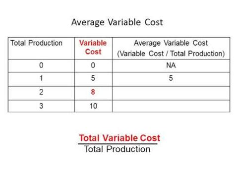 Average Variable Costs Youtube