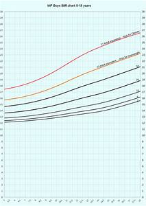 Bmi Charts Children Revised Iap Growth Charts For Height Weight And Body Mass