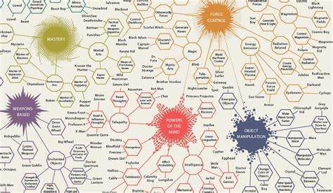 infographic   day  omnibus  comic book superpowers