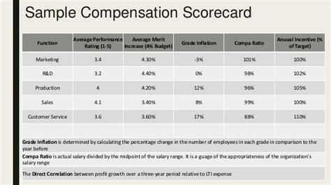 compensation management  job evaluation