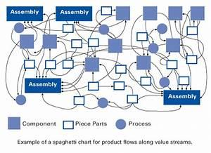 Spaghetti Chart In The Lean Lexicon