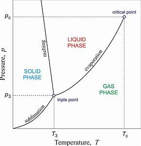 Chemistry Glossary  Search Results For  U0026 39 Phase Diagram U0026 39