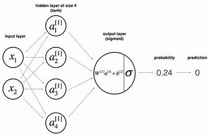 Neural Network Shallow Layer Using Networks Math