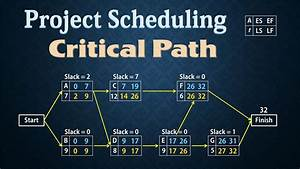 Project Scheduling  Cpm