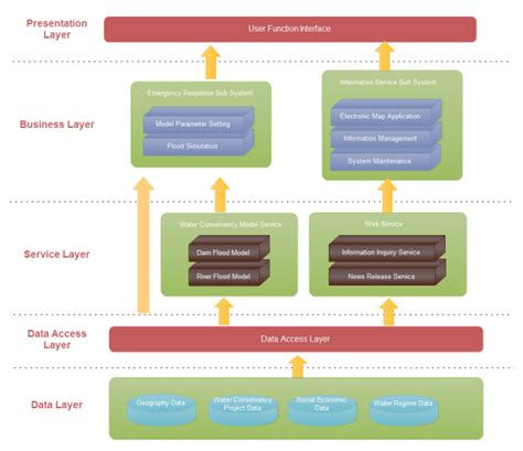 software architecture examples  templates