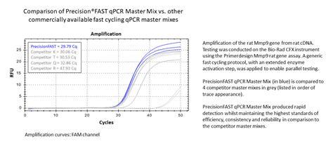 qpcr primer design precisionfast qpcr master mix primerdesign ltd
