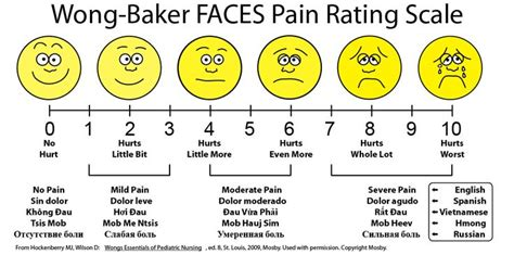 wong baker faces pain rating scale graphic pinterest