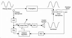 Active Noise Control  Digital Filter Design Toolkit