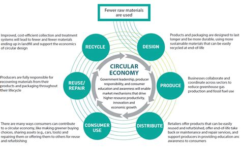 Exles Of Using Your Own Initiative by Accelerating Circular Economic Behaviour And Waste