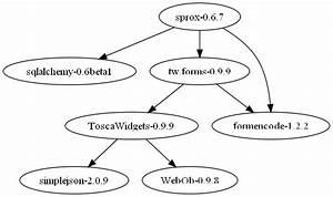 Python, -, Dependencies, Tree, Implementation
