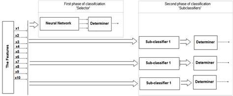 Clas Lifier Block Diagram by A Comparison Of Neural Classifiers For Graffiti Recognition