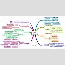 Imindmap English Grammar  Parts Of Speech Ii Mind Map Biggerplate