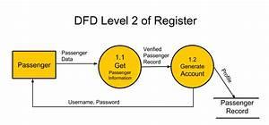Data Flow Diagram Level 2
