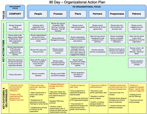 90 day plan template for new manager 90 day business plan for new managers