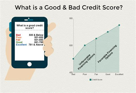The best way to get a good apr on a credit card is to check your credit before you apply. Got To Maintain Good Credit? Here's A List | Good credit score, Credit score, Best credit card ...