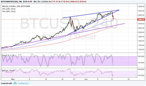 To show you the most accurate result, we use the. Bitcoin (BTC/USD) Price Technical Analysis for June 13, 2017