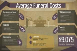 Funeral Expense Insurance things to consider when pre planning a funeral