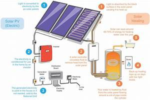 Electrical And Electronics Engineering  How Solar Photovoltaics And Solar Water Heating Work