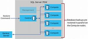 Backup And Restore - Parallel Data Warehouse
