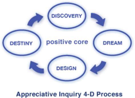 appreciative inquiry ai corporation  positive change