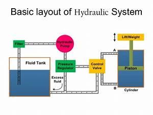 Sistem Hidrolik Dan Pneumatic