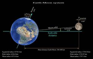 Super Moon on March 19, 2011 | Solar Observations in Bulgaria