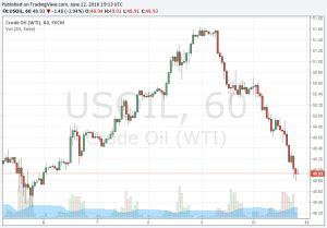 Live Oil Prices