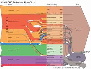 This Flow Chart Shows The Sources And Activities Across