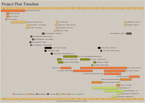 timeline examples  timeline template chart samples
