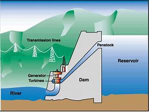 Hydropower  How It Works