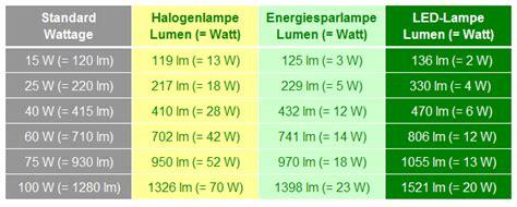 60 watt glühbirne wieviel lumen 7 w led mal ersatz fuer 35 w mal 50 w gluehbirne wer weiss was de