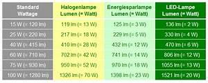 Umrechnung Lumen Watt Led Tabelle : 7 w led mal ersatz fuer 35 w mal 50 w gluehbirne wer ~ Watch28wear.com Haus und Dekorationen