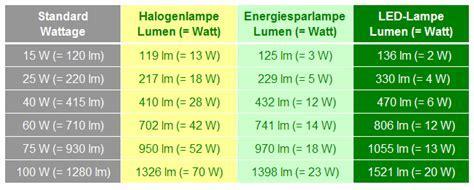 Mesmerizing Umrechnung Lumen Zu Watt Led Lampen   Haus