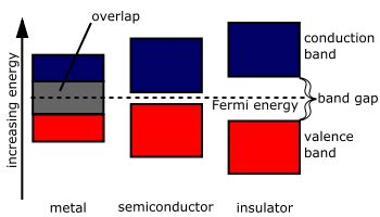 file semiconductor band structure lots of bands png file band gap comparison svg wikimedia commons