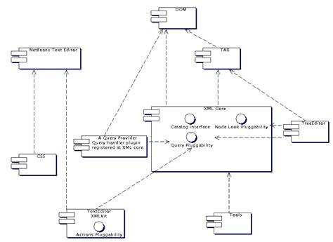 netbeans xml xml text editor code completion uml model