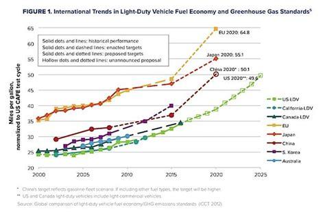 Defending Fuel Economy (cafe) Standards For Cars & Light
