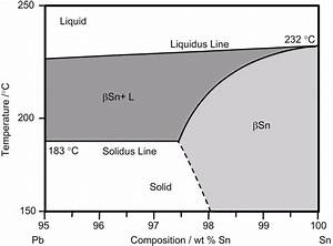 Diagram  Chromium Tin Phase Diagram Full Version Hd
