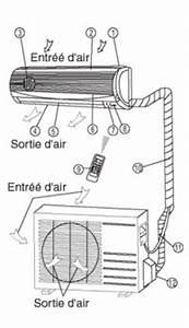 Comment Installer Une Climatisation : fonctionnement d 39 un climatiseur r versible ~ Medecine-chirurgie-esthetiques.com Avis de Voitures