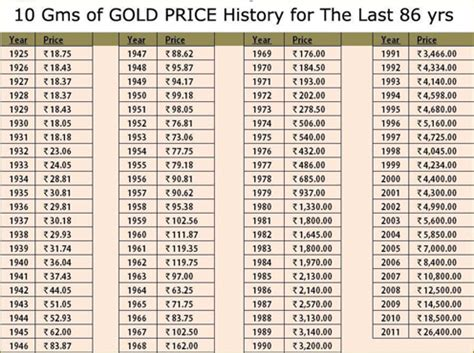 India Gold Rate Different Gold Rates In India Indian Gold Price Dreamgains