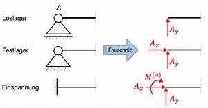Statische Moment Berechnen : auflagerreaktionen technische mechanik lagerreaktion bestimmen ~ Themetempest.com Abrechnung