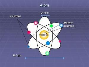 Albert Einstein Diagram Of Atoms