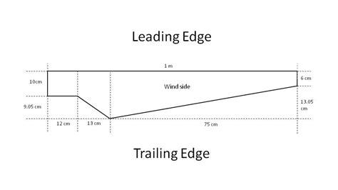 Homemade Wind Turbine Blade Design