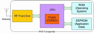 Block Diagram Of A Rfid Transponder With A Microprocessor