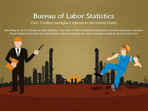 bureau of labor statistics 3 million workplace