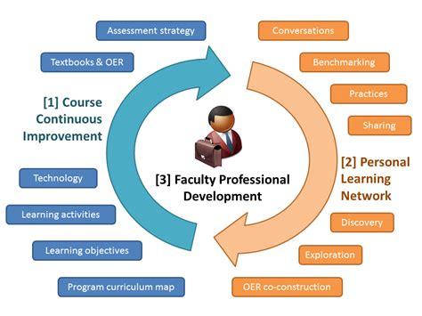 open education resources   liberal arts  season