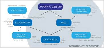 what is graphic design what is a graphic designer